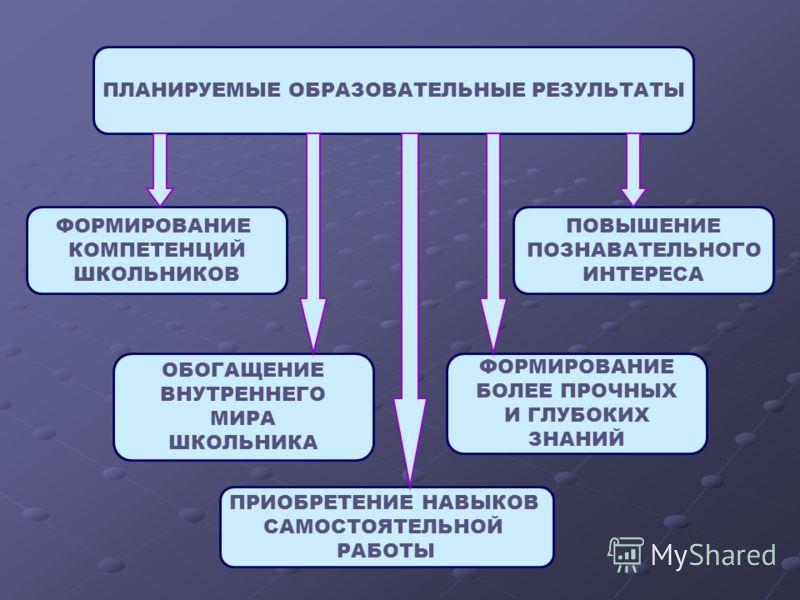 ПЛАНИРУЕМЫЕ ОБРАЗОВАТЕЛЬНЫЕ РЕЗУЛЬТАТЫ ФОРМИРОВАНИЕ КОМПЕТЕНЦИЙ ШКОЛЬНИКОВ ОБОГАЩЕНИЕ ВНУТРЕННЕГО МИРА ШКОЛЬНИКА ПРИОБРЕТЕНИЕ НАВЫКОВ САМОСТОЯТЕЛЬНОЙ РАБОТЫ ФОРМИРОВАНИЕ БОЛЕЕ ПРОЧНЫХ И ГЛУБОКИХ ЗНАНИЙ ПОВЫШЕНИЕ ПОЗНАВАТЕЛЬНОГО ИНТЕРЕСА