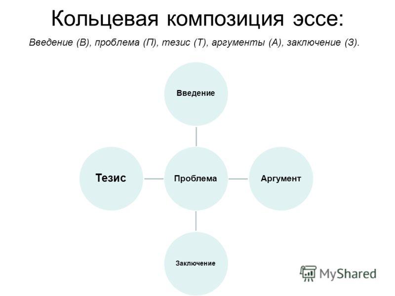 Кольцевая композиция эссе: Введение (В), проблема (П), тезис (Т), аргументы (А), заключение (З). Проблема Введение Аргумент Заключение Тезис