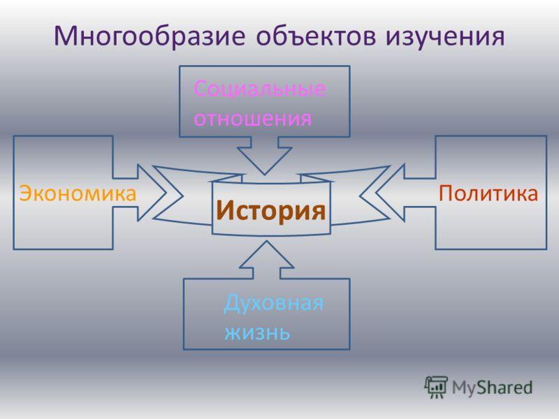 Многообразие объектов изучения История ЭкономикаПолитика Социальные отношения Духовная жизнь