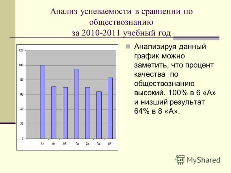Анализ успеваемости в сравнении по обществознанию за 2010-2011 учебный год Анализируя данный график можно заметить, что процент качества по обществознанию высокий. 100% в 6 «А» и низший результат 64% в 8 «А».