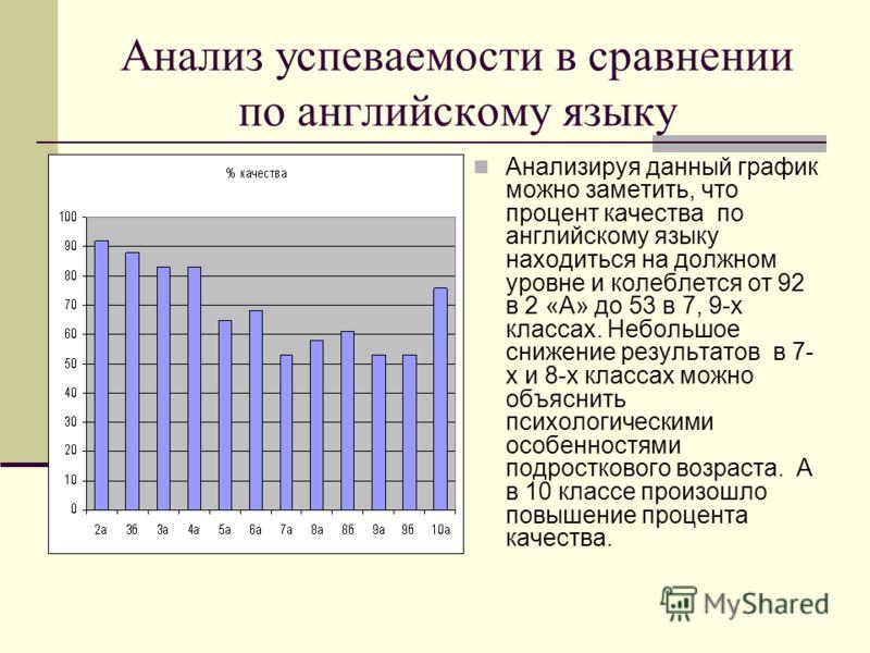 Анализ успеваемости в сравнении по английскому языку Анализируя данный график можно заметить, что процент качества по английскому языку находиться на должном уровне и колеблется от 92 в 2 «А» до 53 в 7, 9-х классах. Небольшое снижение результатов в 7