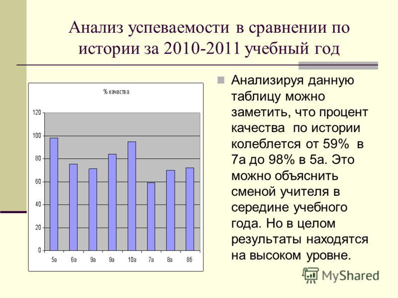 Анализ успеваемости в сравнении по истории за 2010-2011 учебный год Анализируя данную таблицу можно заметить, что процент качества по истории колеблется от 59% в 7а до 98% в 5а. Это можно объяснить сменой учителя в середине учебного года. Но в целом