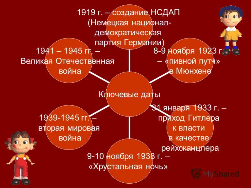 Ключевые даты 1919 г. – создание НСДАП (Немецкая национал- демократическая партия Германии) 8-9 ноября 1923 г. – «пивной путч» в Мюнхене 31 января 1933 г. – приход Гитлера к власти в качестве рейхсканцлера 9-10 ноября 1938 г. – «Хрустальная ночь» 193