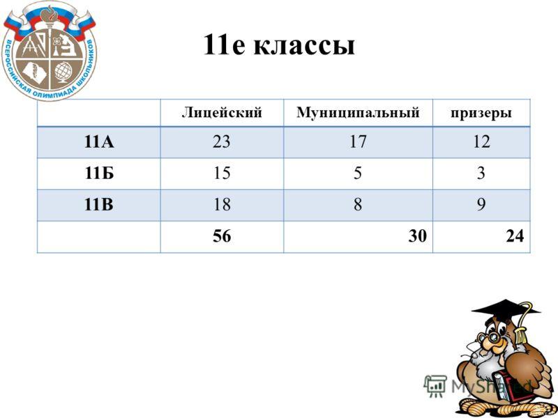 11е классы ЛицейскийМуниципальныйпризеры 11А231712 11Б1553 11В1889 563024
