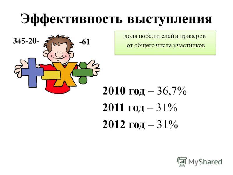 Эффективность выступления 2010 год – 36,7% 2011 год – 31% 2012 год – 31% доля победителей и призеров от общего числа участников доля победителей и призеров от общего числа участников