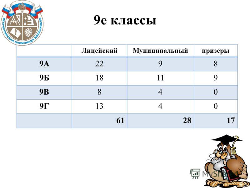 9е классы ЛицейскийМуниципальныйпризеры 9А2298 9Б18119 9В840 9Г1340 612817