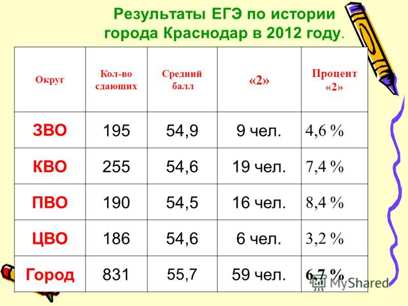 Результаты ЕГЭ по истории города Краснодар в 2012 году. Округ Кол-во сдающих Средний балл «2» Процент «2» ЗВО19554,99 чел. 4,6 % КВО25554,619 чел. 7,4 % ПВО19054,516 чел. 8,4 % ЦВО18654,66 чел. 3,2 % Город831 55,7 59 чел. 6,7 %