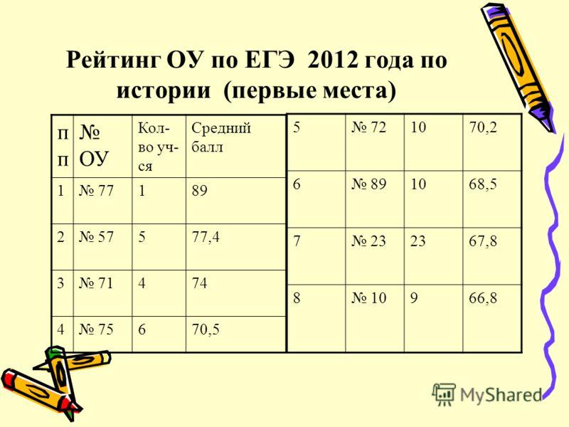 Рейтинг ОУ по ЕГЭ 2012 года по истории (первые места) п ОУ Кол- во уч- ся Средний балл 1 77189 2 57577,4 3 71474 4 75670,5 5 721070,2 6 891068,5 7 23 67,8 8 10966,8