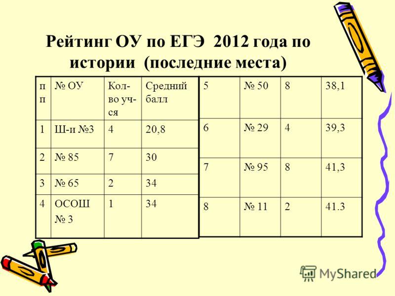 Рейтинг ОУ по ЕГЭ 2012 года по истории (последние места) п ОУКол- во уч- ся Средний балл 1Ш-и 3420,8 2 85730 3 65234 4ОСОШ 3 134 5 50838,1 6 29439,3 7 95841,3 8 11241.3