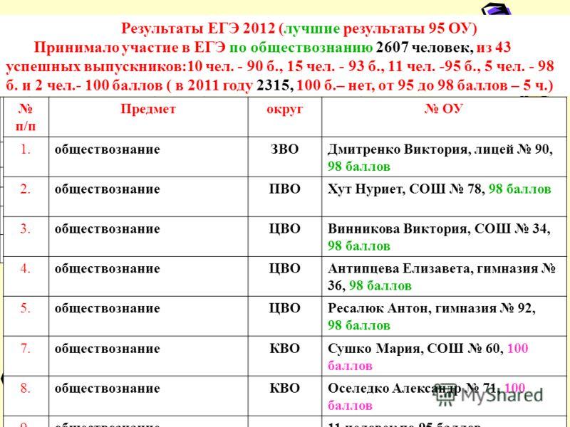 Результаты ЕГЭ 2012 (лучшие результаты 95 ОУ) Принимало участие в ЕГЭ по обществознанию 2607 человек, из 43 успешных выпускников:10 чел. - 90 б., 15 чел. - 93 б., 11 чел. -95 б., 5 чел. - 98 б. и 2 чел.- 100 баллов ( в 2011 году 2315, 100 б.– нет, от
