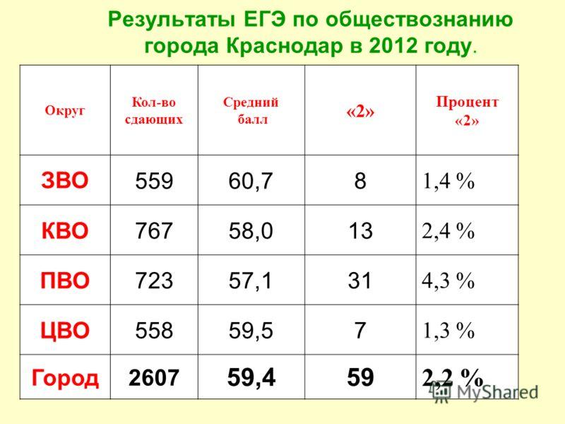 Результаты ЕГЭ по обществознанию города Краснодар в 2012 году. Округ Кол-во сдающих Средний балл «2» Процент «2» ЗВО55960,78 1,4 % КВО76758,013 2,4 % ПВО72357,131 4,3 % ЦВО55859,57 1,3 % Город2607 59,459 2,2 %
