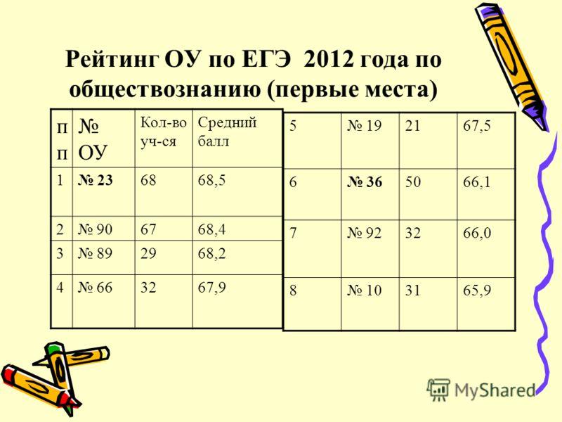 Рейтинг ОУ по ЕГЭ 2012 года по обществознанию (первые места) п ОУ Кол-во уч-ся Средний балл 1 236868,5 2 906768,4 3 892968,2 4 663267,9 5 192167,5 6 365066,1 7 923266,0 8 103165,9