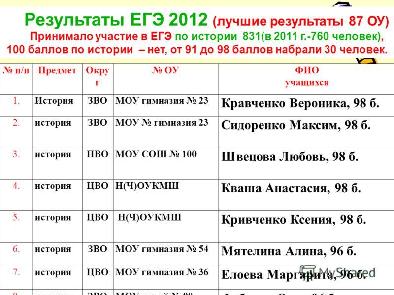 Результаты ЕГЭ 2012 (лучшие результаты 87 ОУ) Принимало участие в ЕГЭ по истории 831(в 2011 г.-760 человек), 100 баллов по истории – нет, от 91 до 98 баллов набрали 30 человек. п/пПредметОкру г ОУФИО учащихся 1.ИсторияЗВОМОУ гимназия 23 Кравченко Вер