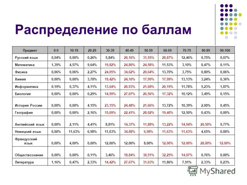 Распределение по баллам Предмет0-910-1920-2930-3940-4950-5960-6970-7980-8990-100 Русский язык0,04%0,00%0,26%5,84%20,16%31,55%28,87%12,46%0,75%0,07% Математика1,39%4,57%9,64%19,82%24,80%24,58%11,53%3,10%0,47%0,11% Физика0,06% 2,27%24,05%34,62%20,64%13