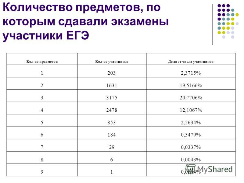 Количество предметов, по которым сдавали экзамены участники ЕГЭ Кол-во предметовКол-во участниковДоля от числа участников 12032,3715% 2163119,5166% 3317520,7706% 4247812,1067% 58532,5634% 61840,3479% 7290,0337% 860,0043% 910,0004%