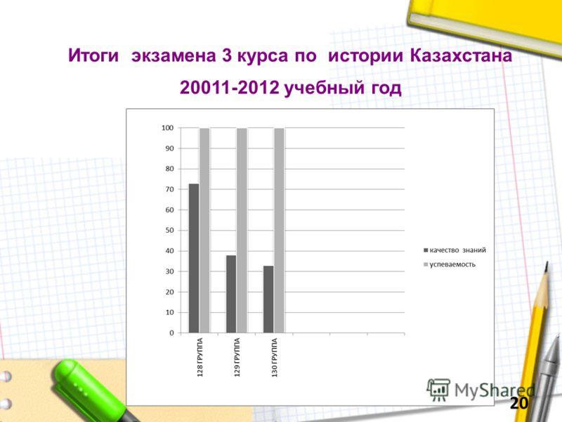 Итоги экзамена 3 курса по истории Казахстана 20011-2012 учебный год 20