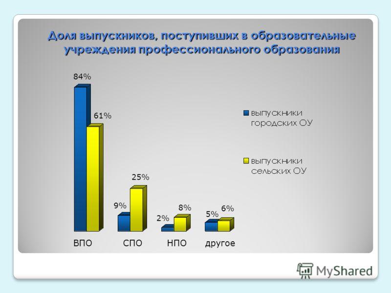 Доля выпускников, поступивших в образовательные учреждения профессионального образования ВПО СПО НПО другое 84% 61% 9% 25% 2% 8% 5% 6%