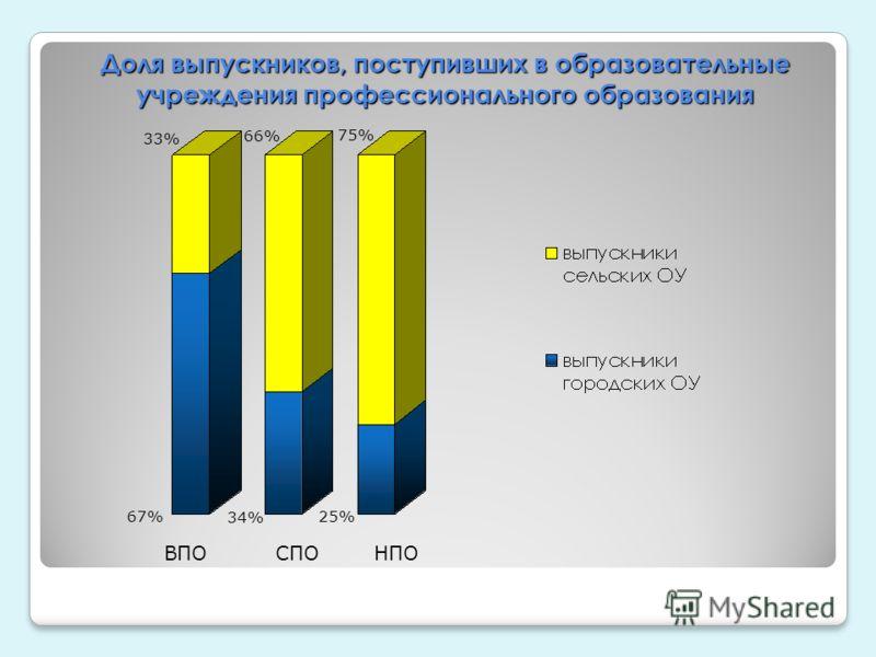 ВПО СПО НПО 33% 67% 34% 66% 25% 75% Доля выпускников, поступивших в образовательные учреждения профессионального образования