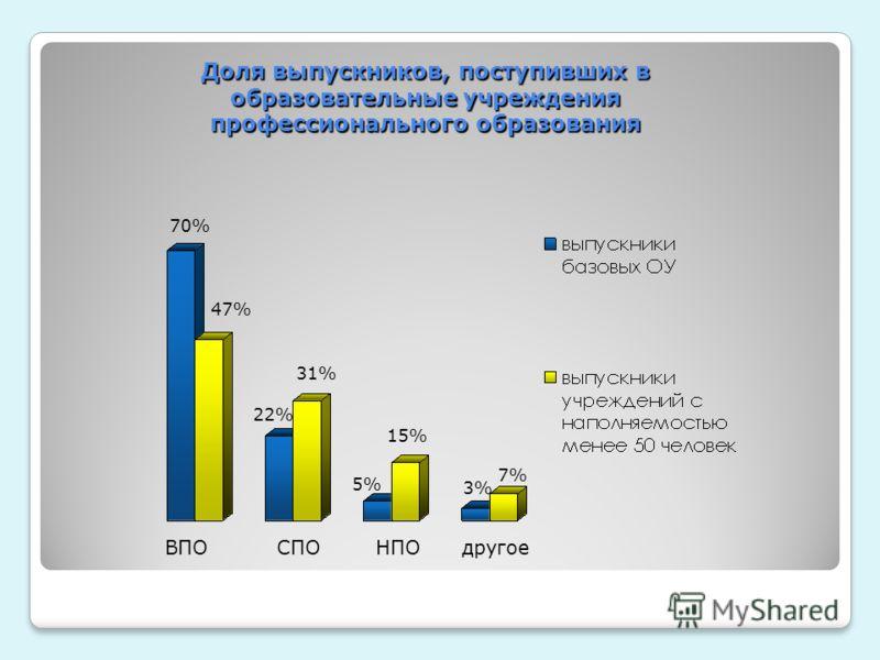 ВПО СПО НПО другое 70% 47% 22% 31% 5% 15% 3% 7% Доля выпускников, поступивших в образовательные учреждения профессионального образования