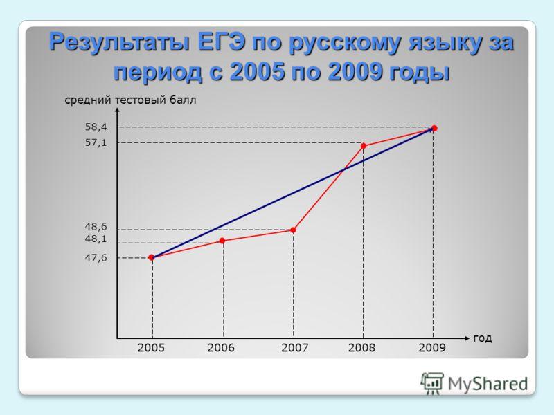 год средний тестовый балл 2005 2006 2007 2008 2009 58,4 57,1 48,6 48,1 47,6 Результаты ЕГЭ по русскому языку за период с 2005 по 2009 годы