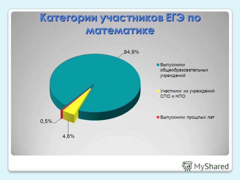 Категории участников ЕГЭ по математике