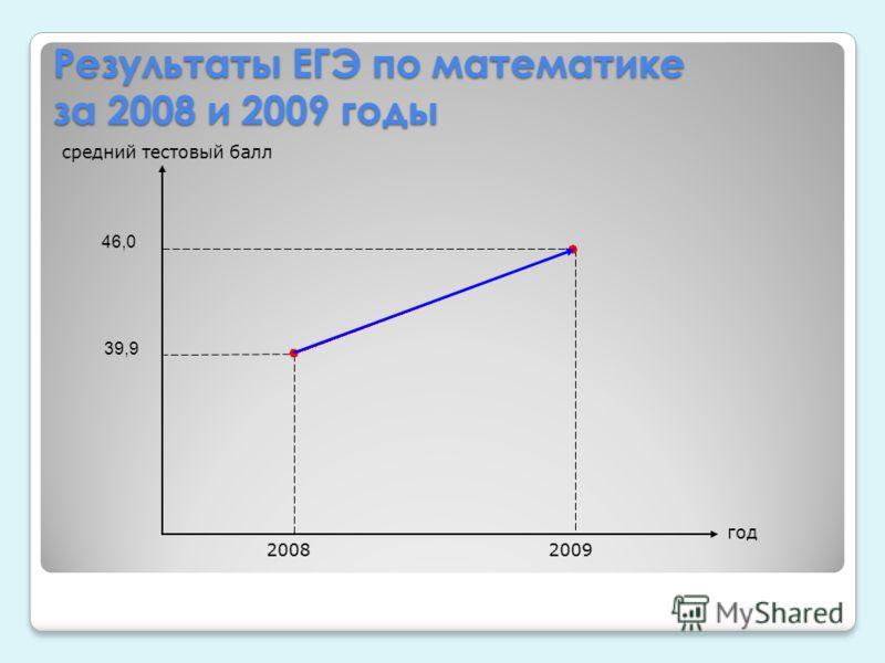 Результаты ЕГЭ по математике за 2008 и 2009 годы год средний тестовый балл 2008 2009 39,9 46,0
