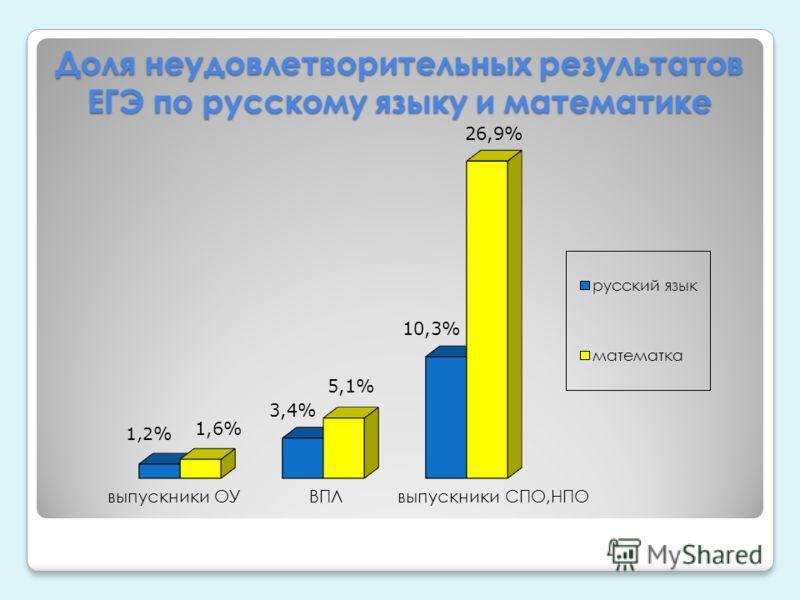 Доля неудовлетворительных результатов ЕГЭ по русскому языку и математике выпускники ОУ ВПЛ выпускники СПО,НПО 1,2 % 1,6% 3,4% 5,1% 10,3% 26,9%