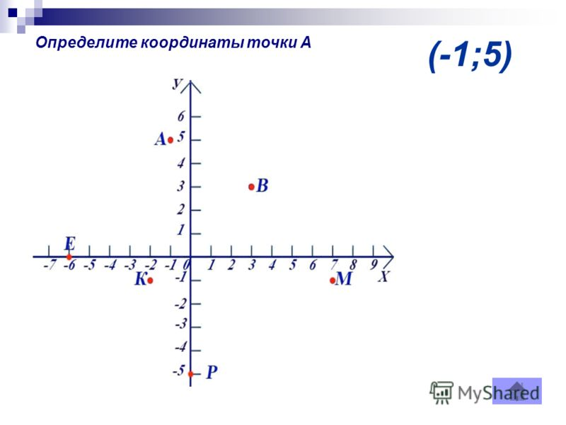 (-1;5) Определите координаты точки А