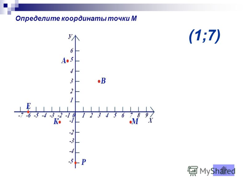 (1;7) Определите координаты точки М