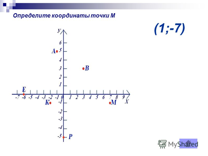 (1;-7) Определите координаты точки М