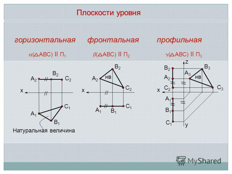 Плоскости уровня х А2А2 В2В2 С2С2 С1С1 А1А1 В1В1 х А2А2 В2В2 С2С2 С1С1 А1А1 В1В1 х А3А3 В3В3 С3С3 С1С1 А1А1 В1В1 // ( АВС) ll П 1 Натуральная величина // нв ( АВС) ll П 2 В2В2 А2А2 С2С2 // ( АВС) ll П 3 нв горизонтальнаяфронтальнаяпрофильная z y