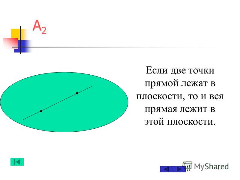 4 А2А2 Если две точки прямой лежат в плоскости, то и вся прямая лежит в этой плоскости.