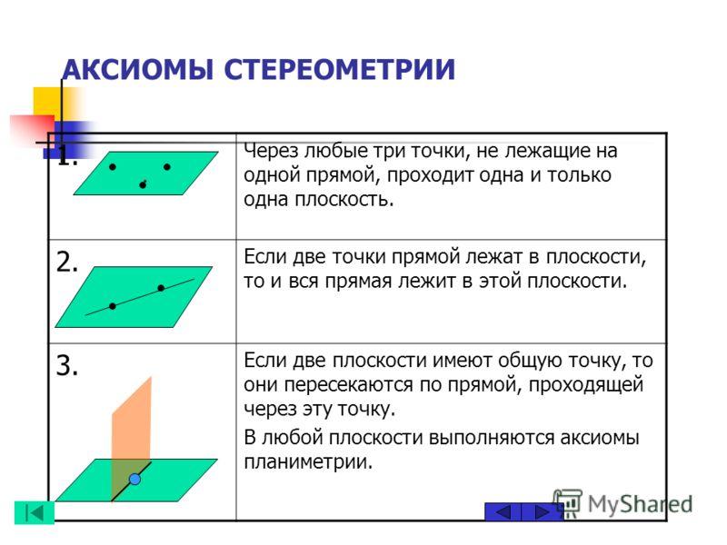 АКСИОМЫ СТЕРЕОМЕТРИИ 1. Через любые три точки, не лежащие на одной прямой, проходит одна и только одна плоскость. 2. Если две точки прямой лежат в плоскости, то и вся прямая лежит в этой плоскости. 3. Если две плоскости имеют общую точку, то они пере