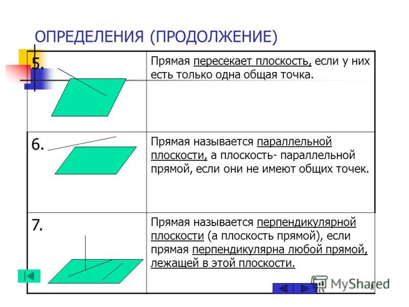 8 ОПРЕДЕЛЕНИЯ (ПРОДОЛЖЕНИЕ) 5. Прямая пересекает плоскость, если у них есть только одна общая точка. 6. Прямая называется параллельной плоскости, а плоскость- параллельной прямой, если они не имеют общих точек. 7. Прямая называется перпендикулярной п