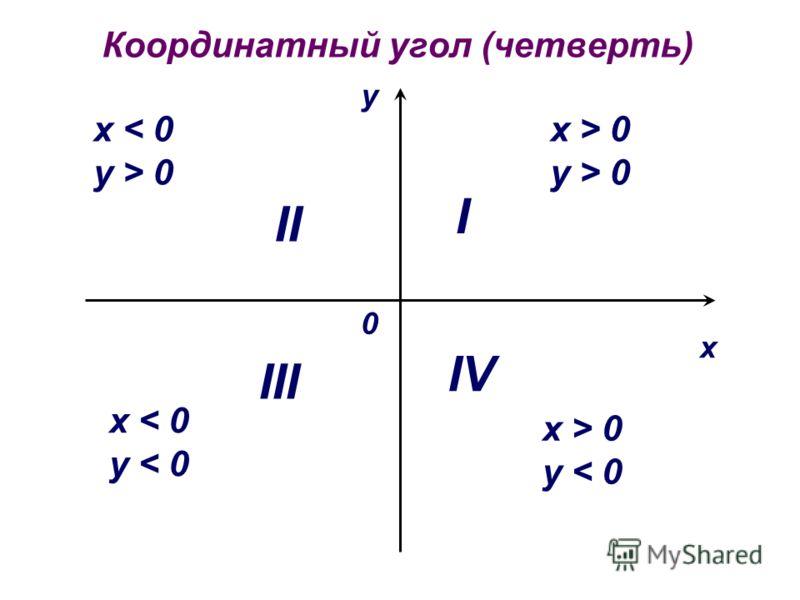 Координатный угол (четверть) х у 0 x > 0 y > 0 II III IV I x 0 x < 0 y < 0 x > 0 y < 0
