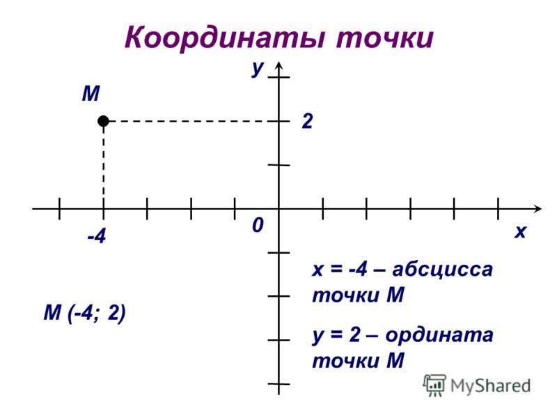 Координаты точки х у 0 М -4 2 М (-4; 2) х = -4 – абсцисса точки М у = 2 – ордината точки М