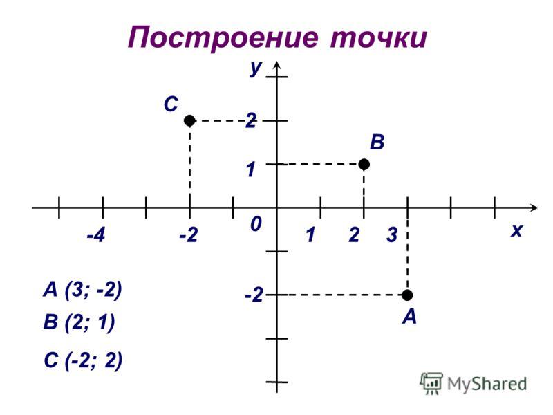 Построение точки х у 0 А -4 2 А (3; -2) 13 -2 В (2; 1) В С (-2; 2) 2 1 С -2