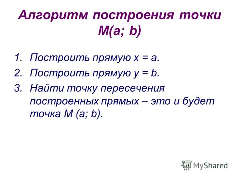 Алгоритм построения точки М(a; b) 1.Построить прямую х = а. 2.Построить прямую y = b. 3.Найти точку пересечения построенных прямых – это и будет точка М (a; b).