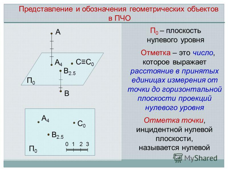 Отметка точки, инцидентной нулевой плоскости, называется нулевой А СС 0 А4А4 В 2.5 В П 0 – плоскость нулевого уровня П0П0 А4А4 В 2.5 С0С0 0 1 2 3 П0П0 Отметка – это число, которое выражает расстояние в принятых единицах измерения от точки до горизонт