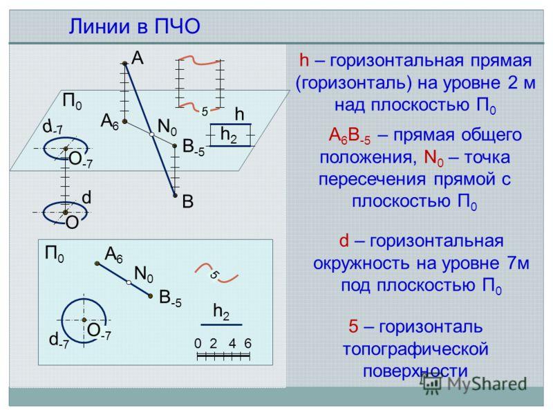 A 6 B -5 – прямая общего положения, N 0 – точка пересечения прямой с плоскостью П 0 Линии в ПЧО А А6А6 В-5В-5 В П0П0 А6А6 В-5В-5 0 2 4 6 П0П0 N0N0 N0N0 d -7 d O O -7 d – горизонтальная окружность на уровне 7м под плоскостью П 0 5 5 d -7 h h2h2 h2h2 h