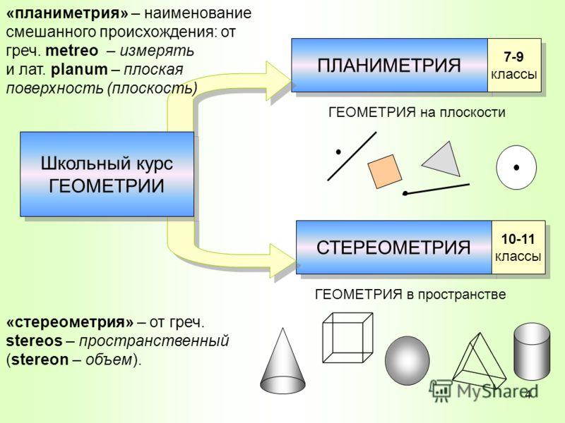 ПЛАНИМЕТРИЯ СТЕРЕОМЕТРИЯ 7-9 классы 10-11 классы ГЕОМЕТРИЯ на плоскости ГЕОМЕТРИЯ в пространстве «планиметрия» – наименование смешанного происхождения: от греч. metreo – измерять и лат. planum – плоская поверхность (плоскость) «стереометрия» – от гре