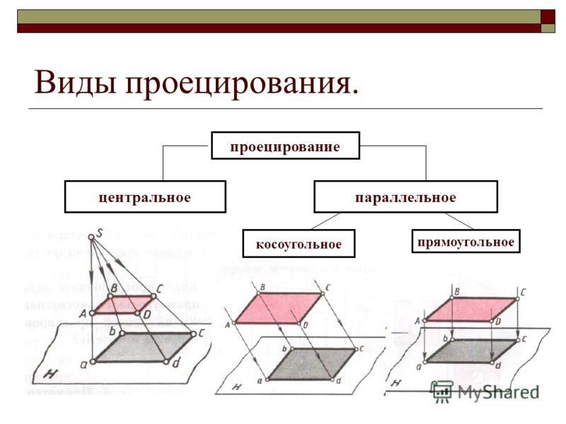 Виды проецирования. проецирование центральноепараллельное косоугольное прямоугольное