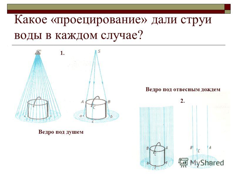 Какое «проецирование» дали струи воды в каждом случае? 1. 1. 2. Ведро под душем Ведро под отвесным дождем