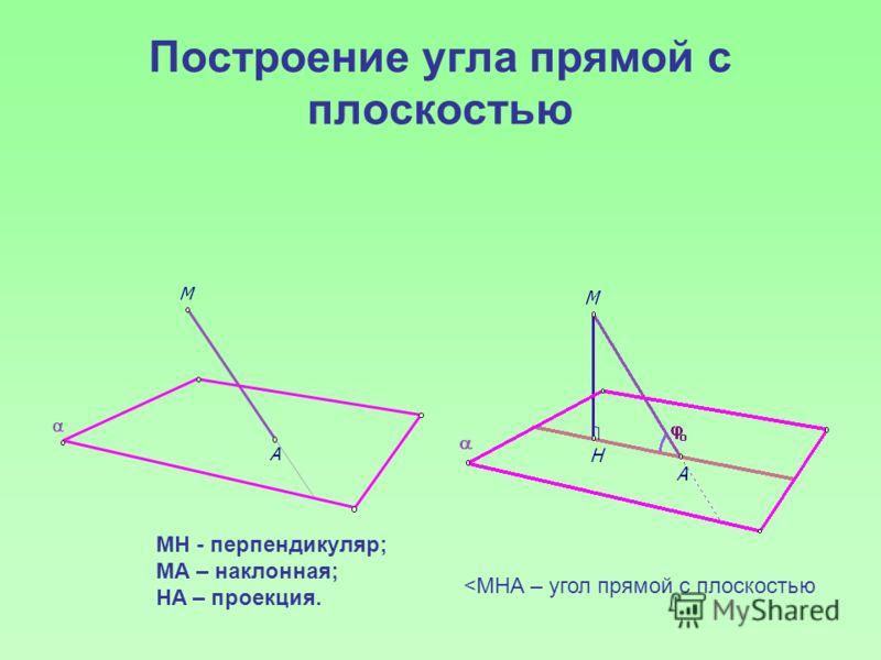 Построение угла прямой с плоскостью MH - перпендикуляр; МА – наклонная; HA – проекция.