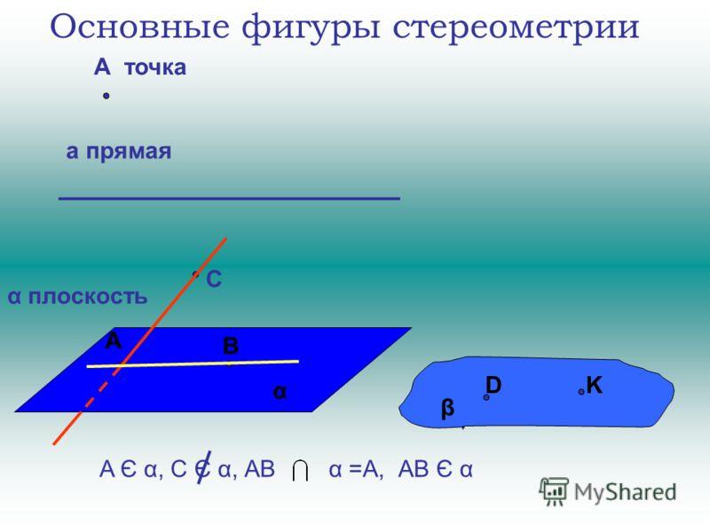 Основные фигуры стереометрии А точка а прямая α плоскость β α В А С A Є α, C Є α, АВ α =А, АВ Є α KD