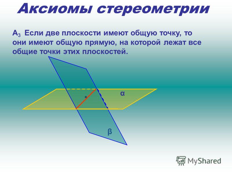 Аксиомы стереометрии А 3 Если две плоскости имеют общую точку, то они имеют общую прямую, на которой лежат все общие точки этих плоскостей. α β