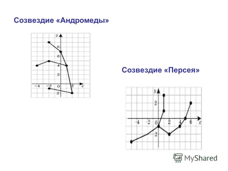 Созвездие «Андромеды» Созвездие «Персея»