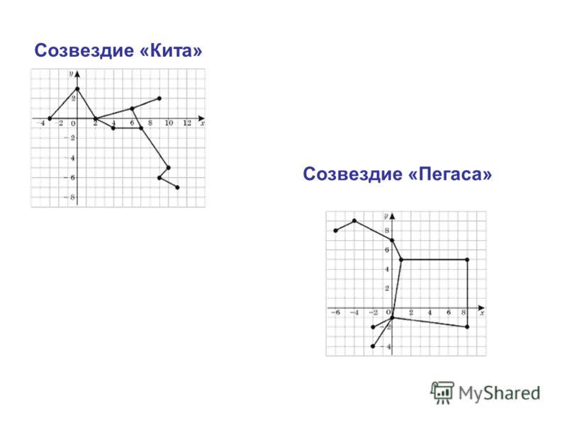 Созвездие «Кита» Созвездие «Пегаса»