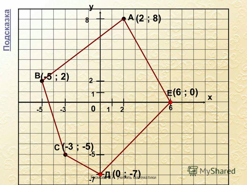 1 1 у х 0 Подсказка 2 8 -5 2 А С -3 -5 Д -7 Е 6 В (2 ; 8) (-5 ; 2) (-3 ; -5) (0 ; -7) (6 ; 0) Громова И.А. учитель математики