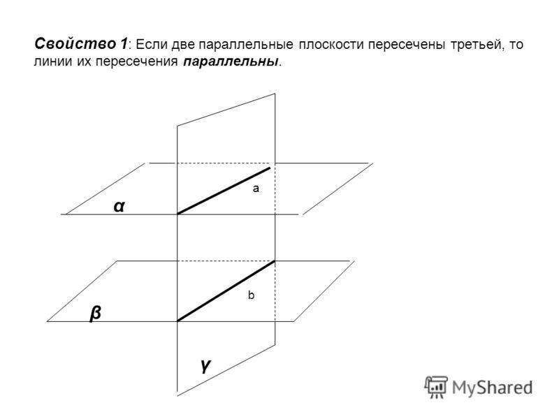 Свойство 1 : Если две параллельные плоскости пересечены третьей, то линии их пересечения параллельны. α β γ а b